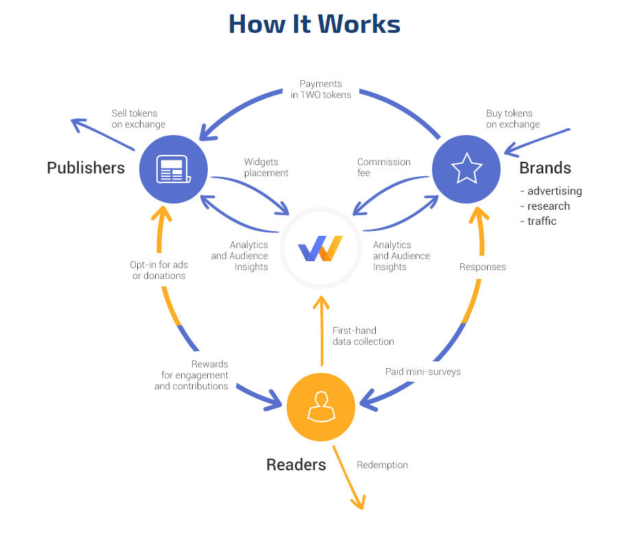 how-it-works-1world-online-ico