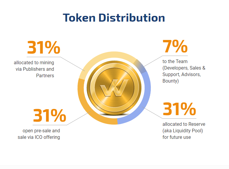 tokens-distribution-how-it-works-1world-online-ico