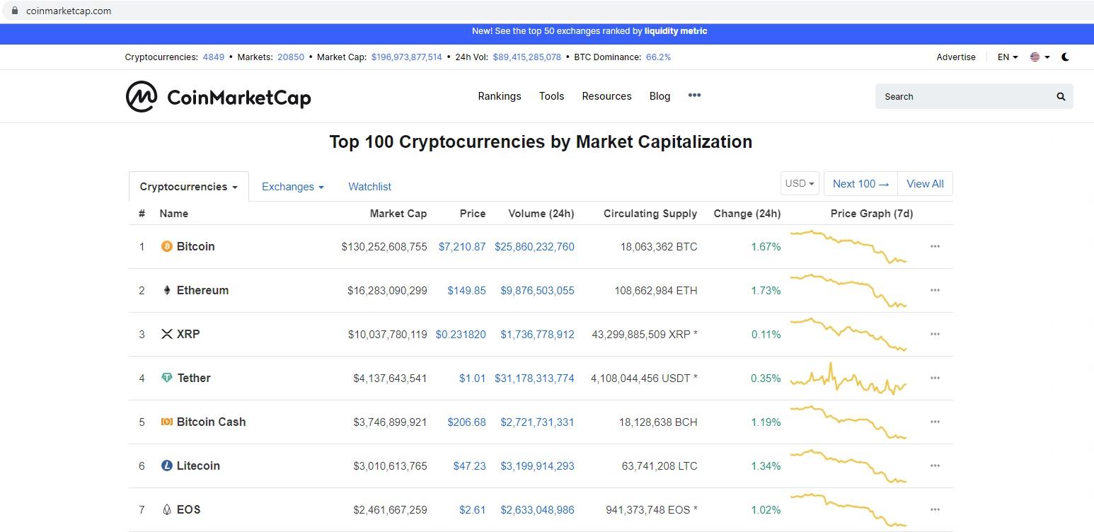 https://coinmarketcap.com/